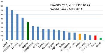 Essay world bank